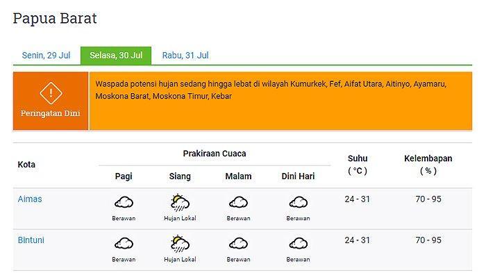 Prakiraan Cuaca 11 Kota di Provinsi Papua Barat Selasa 30 Juli 2019: Sorong Hujan Lokal saat Siang