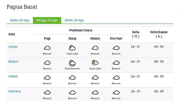 Prakiraan Cuaca 11 Kota di Provinsi Papua Barat Besok Minggu 4 Agustus 2019: Fakfak Berawan Seharian