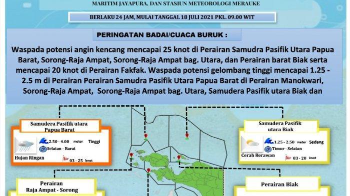 Gelombang di Papua Barat Capai 4 Meter, Teluk Cenderawasih Paling Tenang