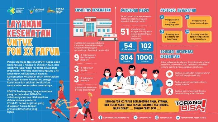Layanan Kesehatan PON XX Papua Sudah Siap