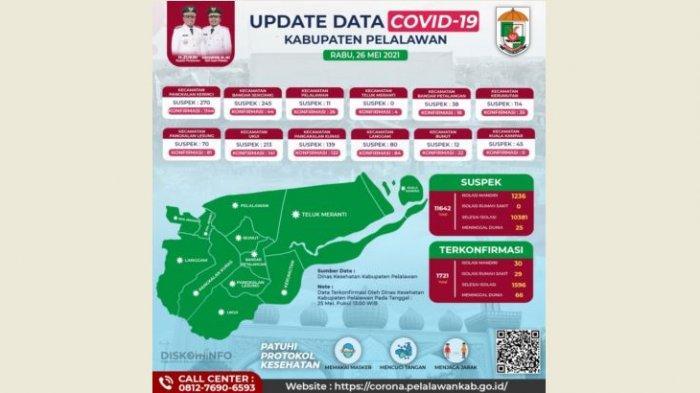 4 Pasien Covid-19 Meninggal Dunia di Pelalawan, Kasus Corona Turun Tapi Tingkat Kematian Meningkat