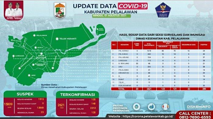 Siklus Pasien Corona Naik, Kasus Aktif Covid-19 Pelalawan Melonjak hingga 283 Orang,Update Hari Ini