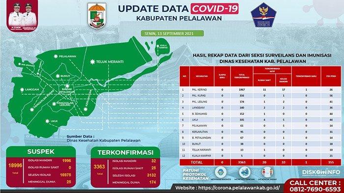Dilarang Terlena Walau Cuma Tambah 1 Pasien Covid-19 di Pelalawan Hari Ini, Apa Imbauan Satgas?