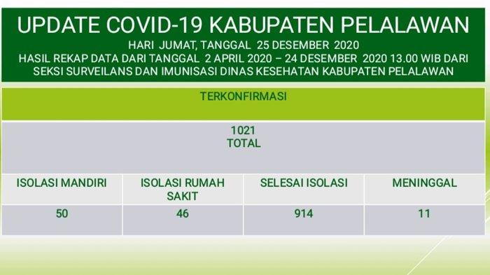 Kasus Corona Virus Disease 2019 (Covid-19) di Kabupaten Pelalawan Riau kembali bertambah pada Jumat (25/12/2020).