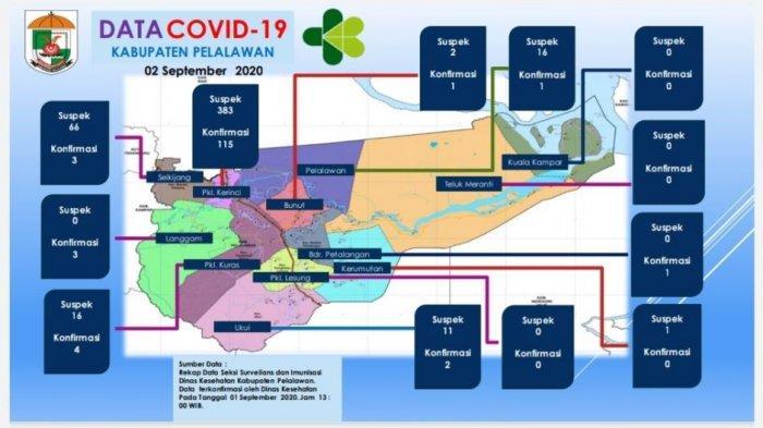 Gawat, Pasien Positif Covid-19 di Pelalawan Tambah 31 Total Jadi 72 Orang, Begini Penjelasan Diskes