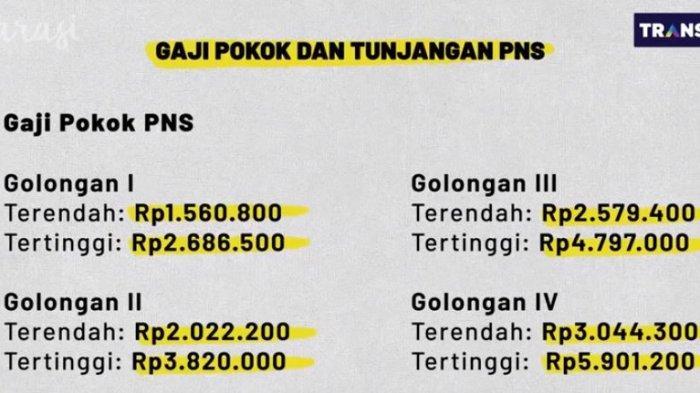 PNS Terendah di DKI Jakarta Dapat Take Home Pay Belasan Juta Rupiah, Anies Baswedan Merincikannya
