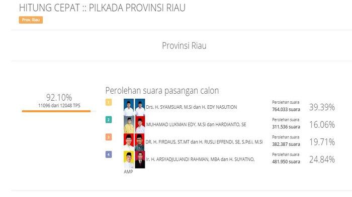 Hasil Hitung Cepat KPU Pilkada Riau,Data Masuk 92 Persen,Syamsuar-Edy Raih 39,39 Persen Suara