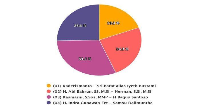 UPDATE Real Count KPU Hasil Pilkada Bengkalis Riau 2020, Data 39,77 %, Kasmarni-Bagus Santoso 31,1 %