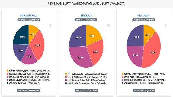 UPDATE Real Count KPU Pilkada Riau 2020 di Inhu, Pelalawan dan Bengkalis Jumat Pagi