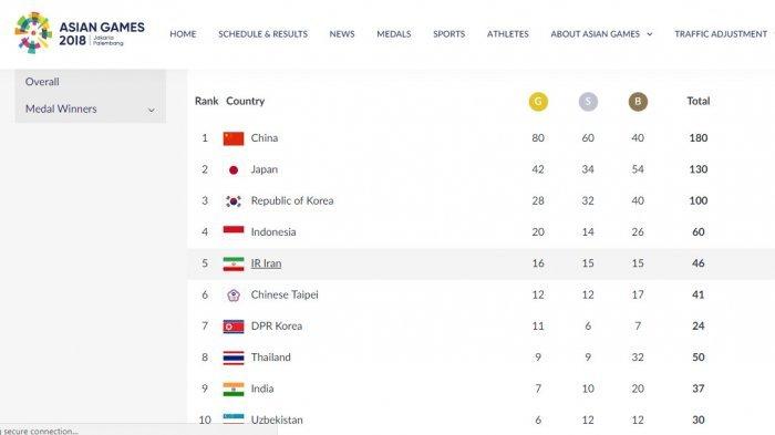 Indonesia Borong Seluruh Emas Pencak Silat Asian Games 2018, Ini Total Perolehan Medali RI