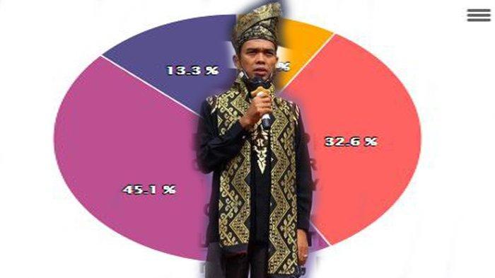 Jagoan Ustadz Abdul Somad atau UAS pada Pilkada Serentak 2020 di Riau Unggul di Dumai dan Inhu