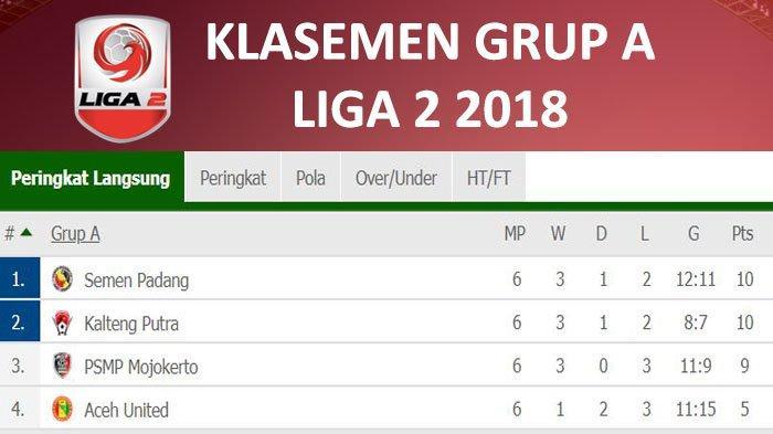 Hasil Akhir Aceh United Vs PSMP Mojokerto 3-2  Babak 8 Besar Liga 2, PS Mojokerto Gagal ke Semifinal
