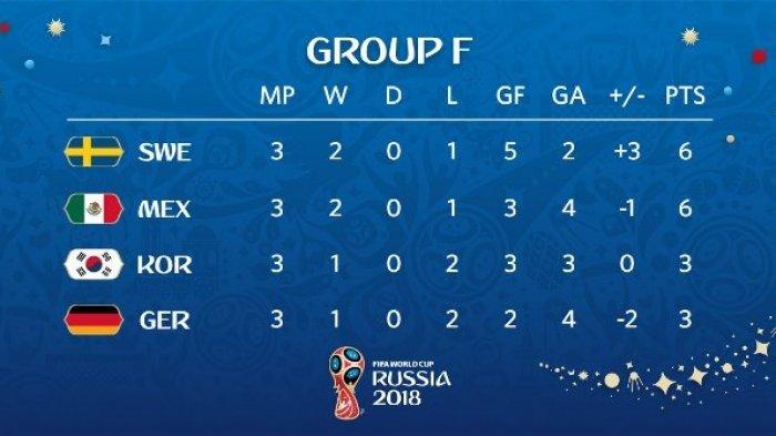 Jerman Tersingkir! Inilah Klasemen Grup F Piala Dunia 2018, Swedia dan Meksiko ke 16 Besar
