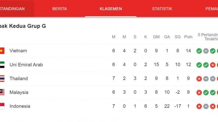 Klasemen Grup A B C D Hingga H Kualifikasi Piala Dunia 2020 Zona Asia Setelah Indonesia Kalah 0-4
