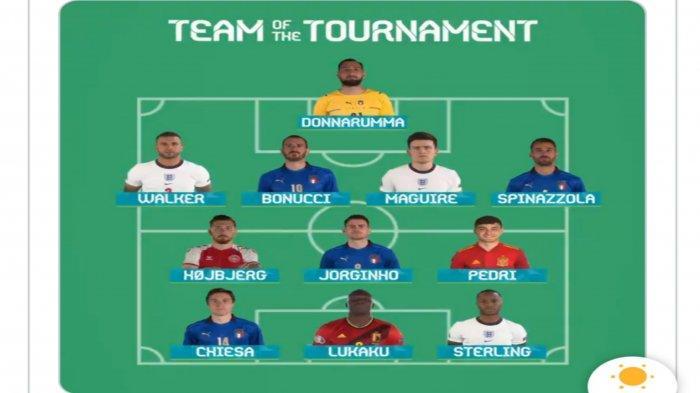 Inilah Line Up EURO 2020 Pilihan UEFA, Tak ada Nama Cristiano Ronaldo dan Patrik Schick