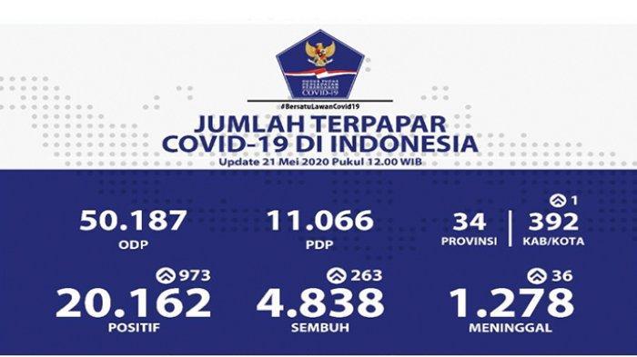BREAKING NEWS: Hampir Tembus Seribu Kasus Baru, Terjadi Lonjakan Covid-19, 973 Orang, Riau Tambah 1