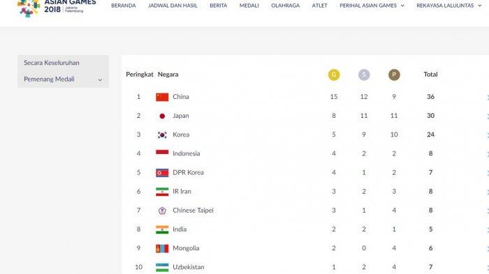 Update Perolehan Klasemen Medali Asian Games 2018, Indonesia Bertahan di Posisi 4 Besar