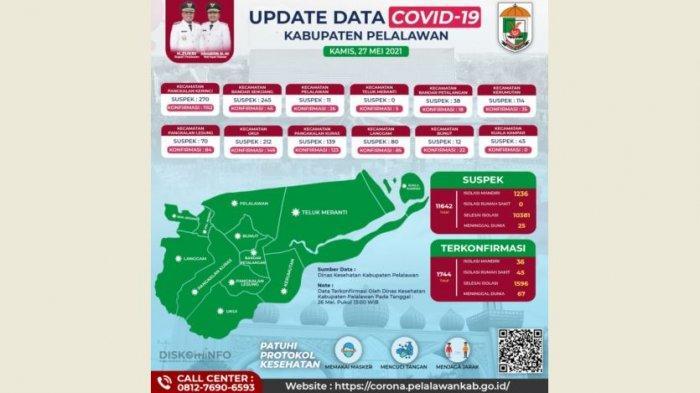 Meledak Kasus Covid-19 di Pelalawan, Hari Ini Tambah 24 Pasien, Diskes Jamin Ada Ruang Isolasi
