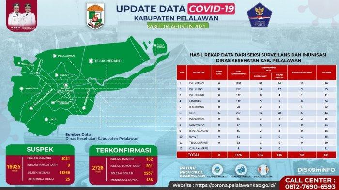 Pelalawan Masih Zona Merah Covid-19, Kasus Aktif Capai 333 Pasien dan 136 Orang Meninggal Dunia