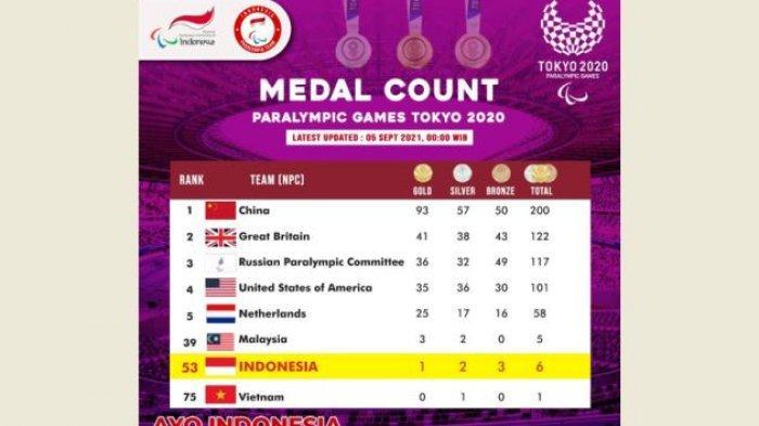 Indonesia Raih Emas Pertama, Update Klasemen Sementara Medali Paralimpiade Tokyo 2020