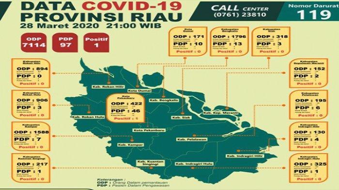 ODP Paling Banyak di Riau, Pemkab Kampar Imbau Kades Kelola Dana Desa Untuk Antisipasi Corona