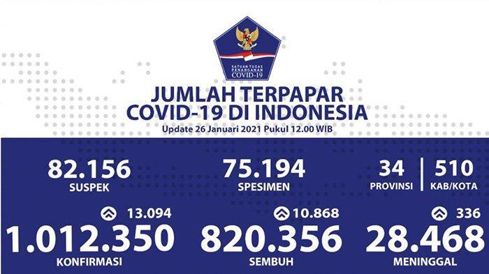 Tembus Satu Juta Kasus Positif Covid-19 di Indonesia, Hari Ini Bertambah 13.094
