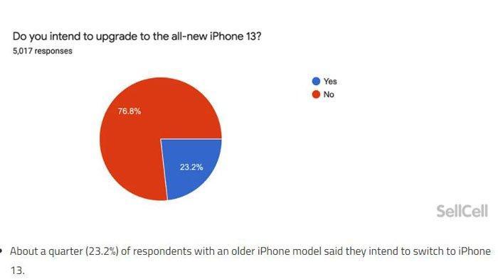salah satu hasil survei yang dilakukan oleh blog Sellcell terhadap Apple fanboy tentang keinginan mereka apakah akan mengganti iPhone lama ke iPhone 13 yang baru.