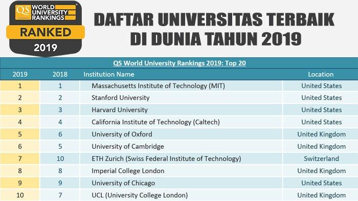 Selamat Berikut Daftar 22 Universitas Di Indonesia Yang Masuk Qs Rankings Asia Tribun Pekanbaru