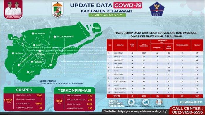 Sebanyak 2.498 Warga Sembuh Selama Pandemi, Namun 4 Kecamatan di Pelalawan Masih Zona Merah