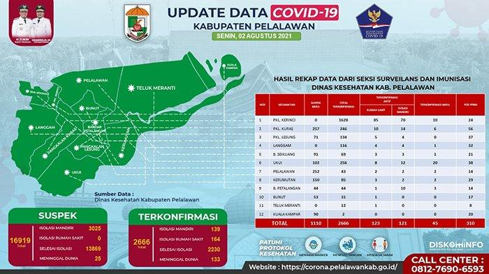 Meledak Lagi, Tambah 45 Pasien Covid-19 di Pelalawan, Kasus Aktif Melonjak Drastis Sepekan Terakhir