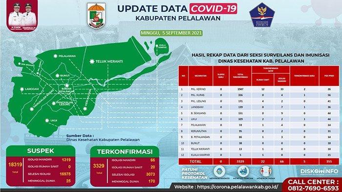 Kabar Baik,Covid-19 di Pelalawan Jauh Berkurang, Kasus Aktif Tinggal Segini, Apa Status PPKM Kini?