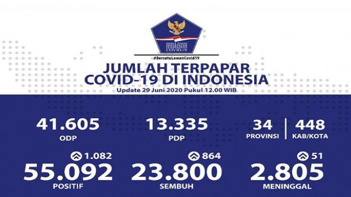 Hari Ini Tercatat Ada 1.082 Kasus Baru Covid-19, Riau Tambah Dua Kasus Baru
