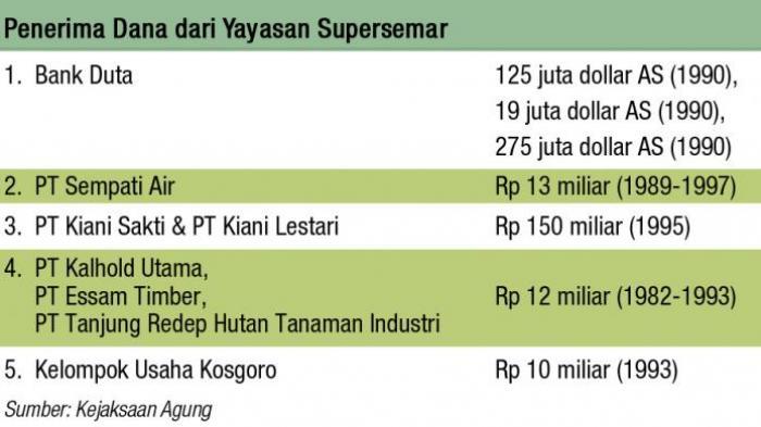 Aset Yayasan Supersemar Capai 113 Rekening Deposito dan Mobil