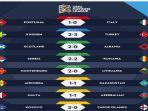 hasil-pertantingan-uefa-nation-league-10-september-2018_20180911_065956.jpg