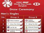 jadwal-bwf-world-tour-finals-2020-tunggal-putra.jpg