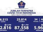 meledak-meletup-kasus-baru-positif-covid-19-di-riau-plus-68-orang-total-889-kasus-indonesia-2098.jpg