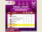 perolehan-medali-paralimpiade-tokyo-indonesia.jpg