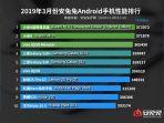 skor-antutu-tertinggi-10-smartphone-maret19.jpg