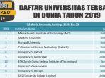 universitas-tebaik-tahun-2019-versi-qs-world-university-rankings_20181025_135257.jpg