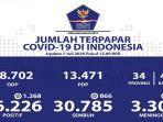 update-data-covid-19-di-indonesia-hari-ini-selasa-772020.jpg