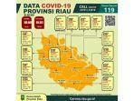 update-data-covid-19-provinsi-riau-tanggal-30-juli-2021-pukul-1600.jpg