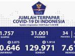 update-perkembangan-covid-19-indonesia-hari-ini-rabu-292020.jpg