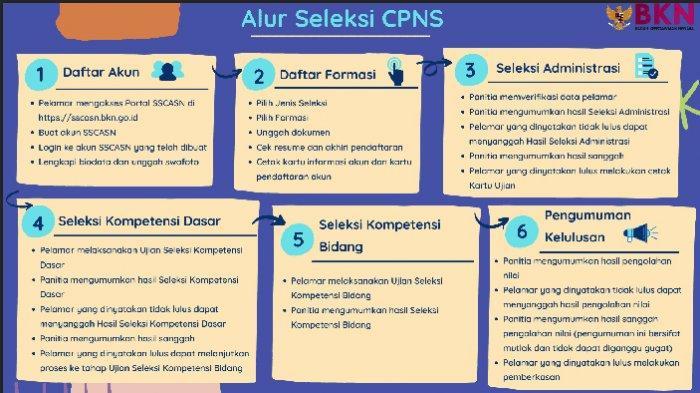 LINK Daftar CASN 9 Kementerian/Lembaga Butuh Formasi Lulusan SMA Sederajat, Basarnas Paling Banyak