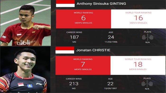 Update Ranking Badminton Dunia BWF, Anthony Ginting Unggul 3.742 Poin dari Jonatan Christie JOJO