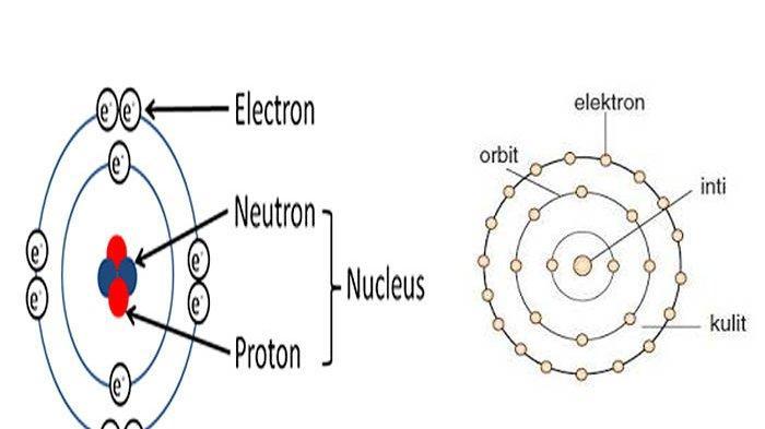 Apa Itu Atom dan Susunan Atom Terdiri Dari ? Ini 5 Teori Atom dari Zaman ke Zaman