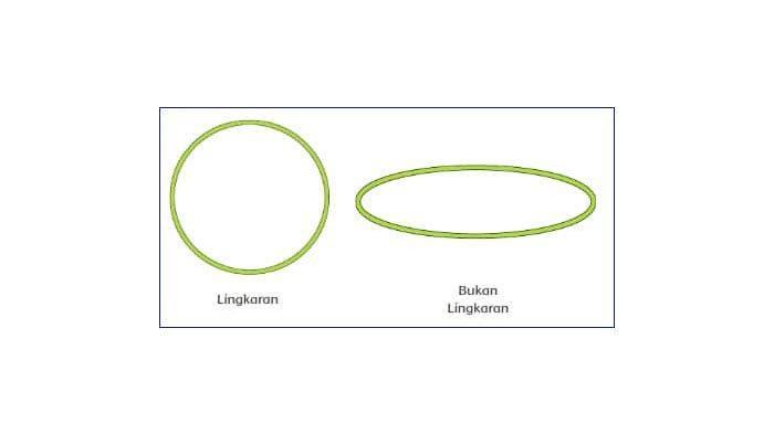 Apa itu lingkaran? Amatilah bentuk berikut!