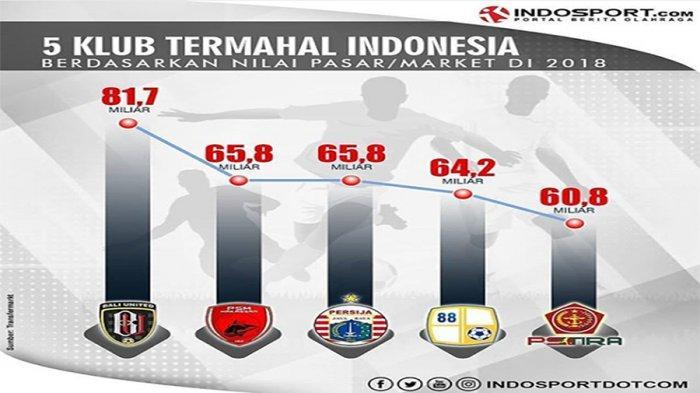 Persib Bandung Tak Masuk 5 Besar, Ini Daftar 10 Klub Termahal Liga 1 Indonesia Musim 2018
