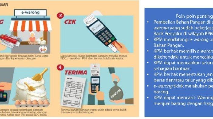 Bansos Pangan Cair Oktober 2021, Berikut Cara Cek Saldo BPNT dan Penerima Program Kartu Sembako