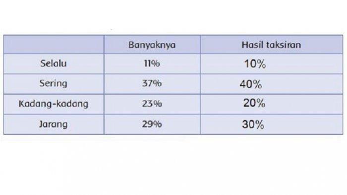 Berikut data yang Siti dapatkan.