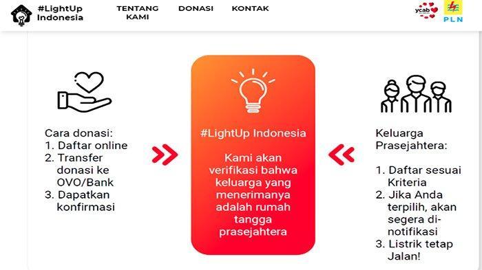 LOGIN www.lightup.id Gagal Terus, Solusi Yayasan Cinta Anak Bangsa untuk Dapat Token Listrik Gratis